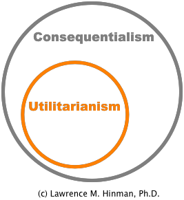 relationship between consequentialism and utilitarianism mill