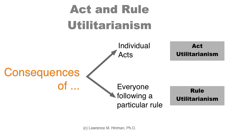 act utilitarianism vs rule utilitarianism essay Rule utilitarianism is an improvement with its practicality in application act utilitarianisms' hedonic calculus (the system used for calculating the amount of pain or pleasure created) is overly cumbersome and make rule utilitarianism's generalised rules far superior and easy to apply.